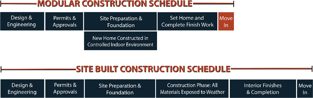 Modular Construction Schedule Graphic